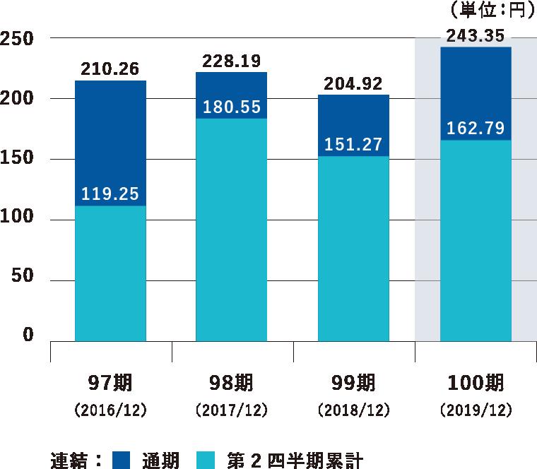 1株当たりの純利益の推移